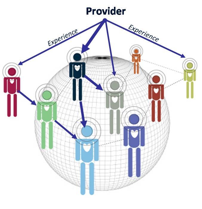 Customer Network