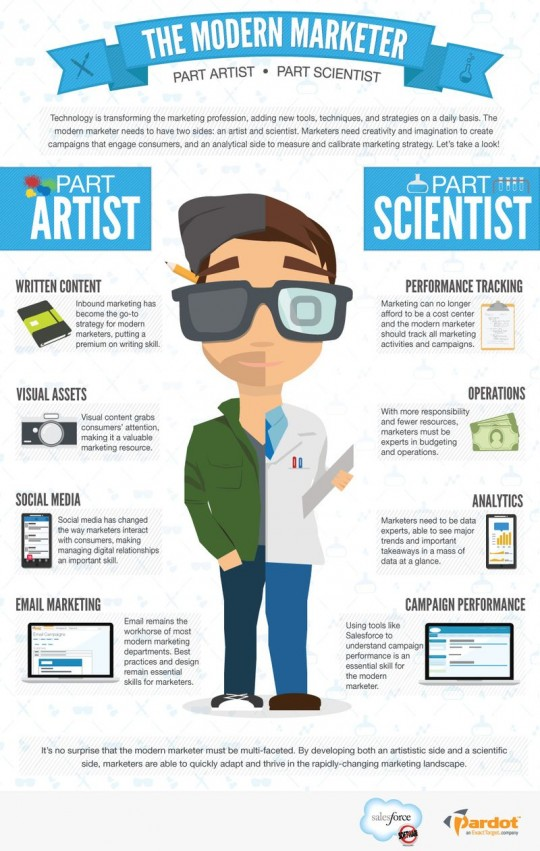 the-modern-marketer-part-artist--part-scientist_5175880e42760_w540