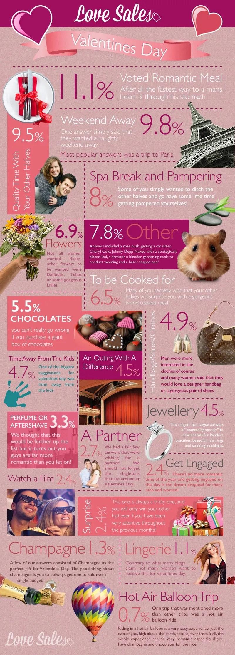 LoveSales_Infographic