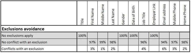 Customer Data Quality Reporting 4