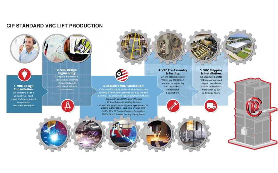 CIP's 5-Steps to Faster Production