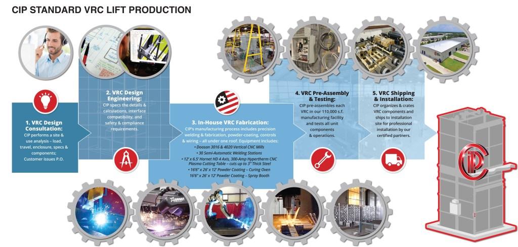 CIP Standard Vertical Lift Production Process