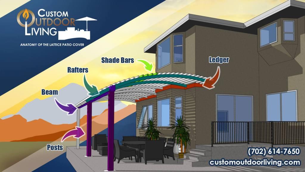 The Anatomy of an Aluminum Lattice Patio Cover - Custom Outdoor Living of Las Vegas, Nevada