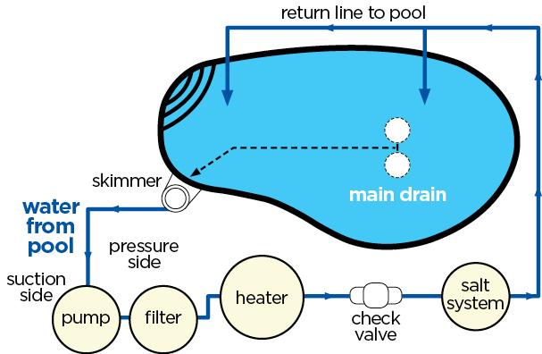 How Do Salt Water Pools Work