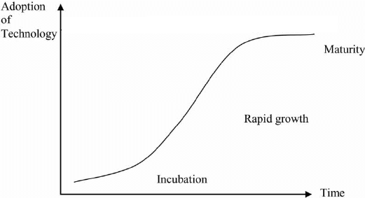 The-S-curve-of-diffusion-of-technology