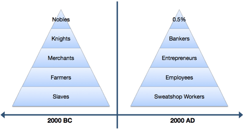 Economic Hierarchy