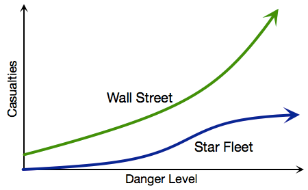 Star Fleet vs Wall Street
