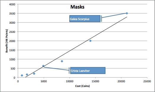 Masks Chart