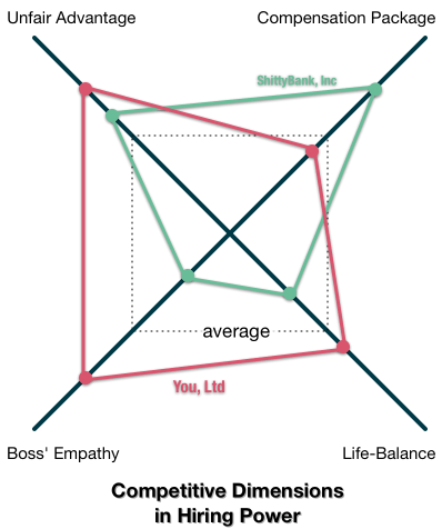 Competitive Dimensions in Hiring Power