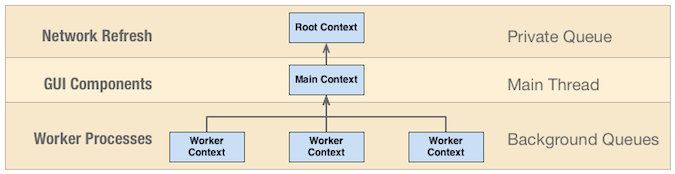 Core data context use
