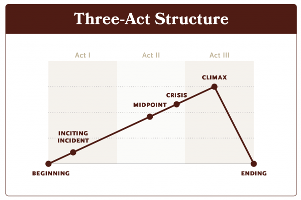 This diagram depicts the basic Three-Act Structure and some of its major plot points.