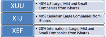 All Stock Growth Portfolio Assets Snip
