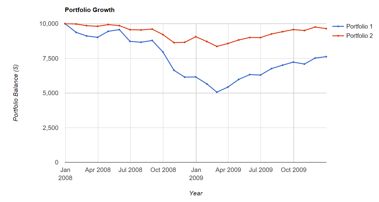 Growth vs Balanced Porfolio