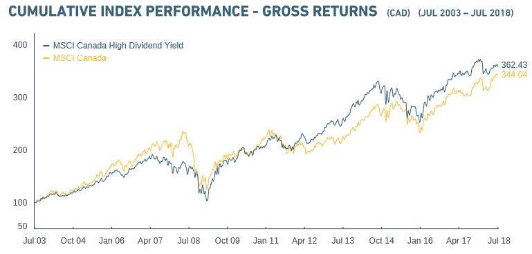 Canada High Yield Chart MSCI