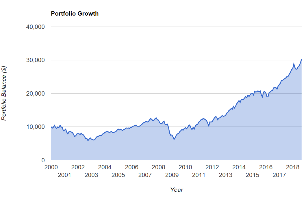 2000 to 2018
