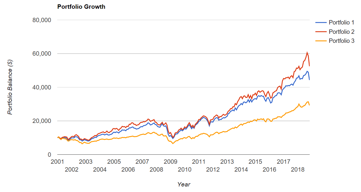 ETFs Mid and Small Cap