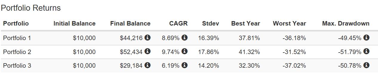 Mid Small Cap Returns Charts
