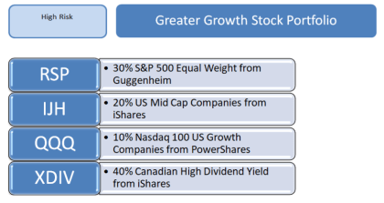 Greater Growth ETF Portfolio Overview
