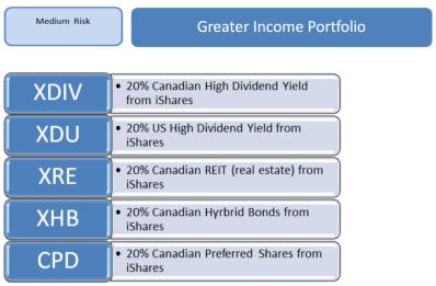 greater inccome portfolio snip total