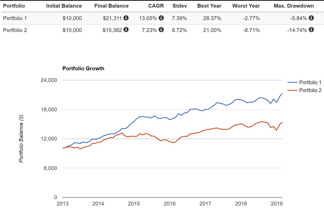 ZLB vs Market