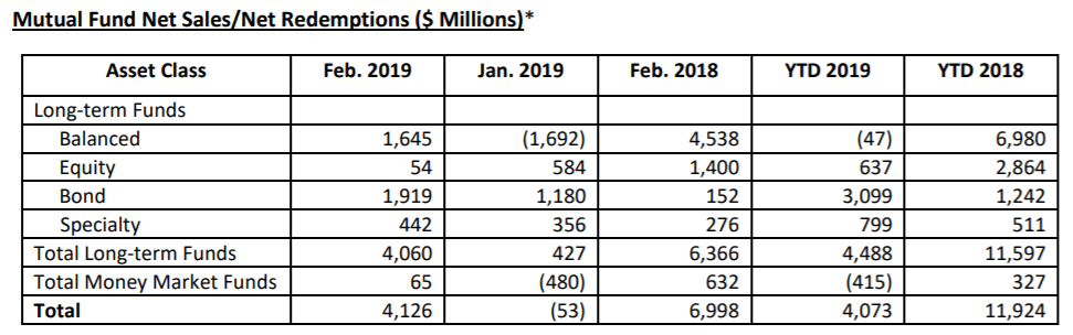 Mutual Fund Sales 2019 Jan Feb