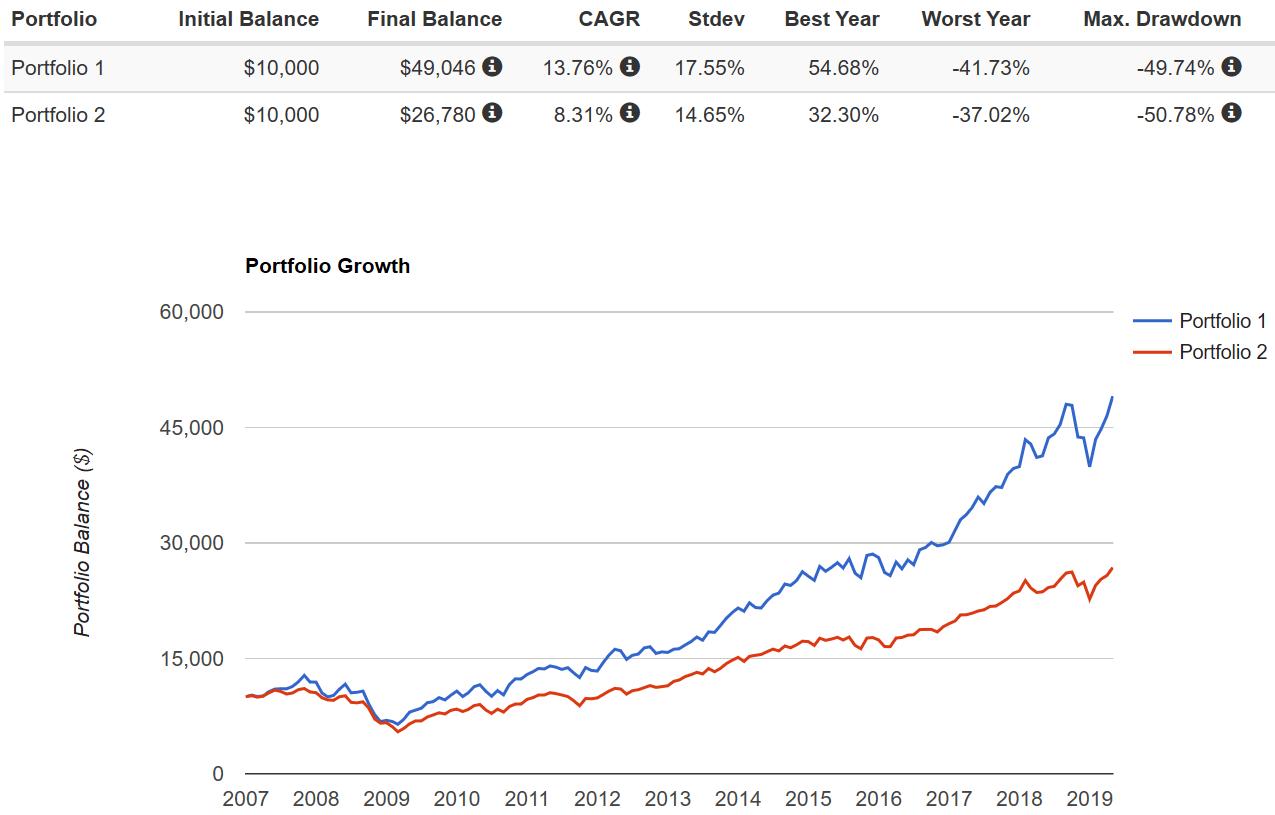QQQ Last Market Cycle