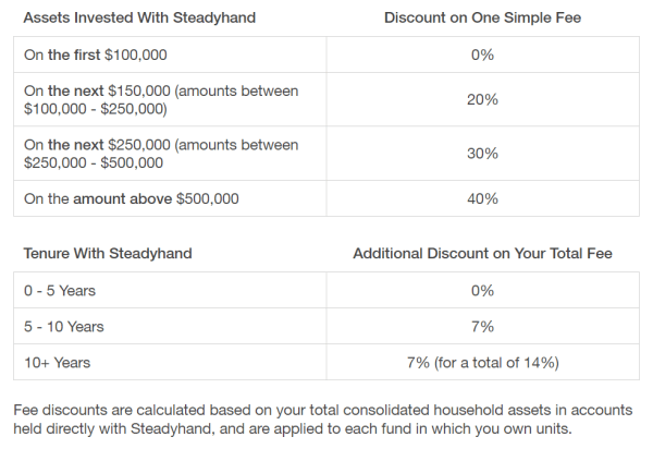 Steadyhand Fee Reductions