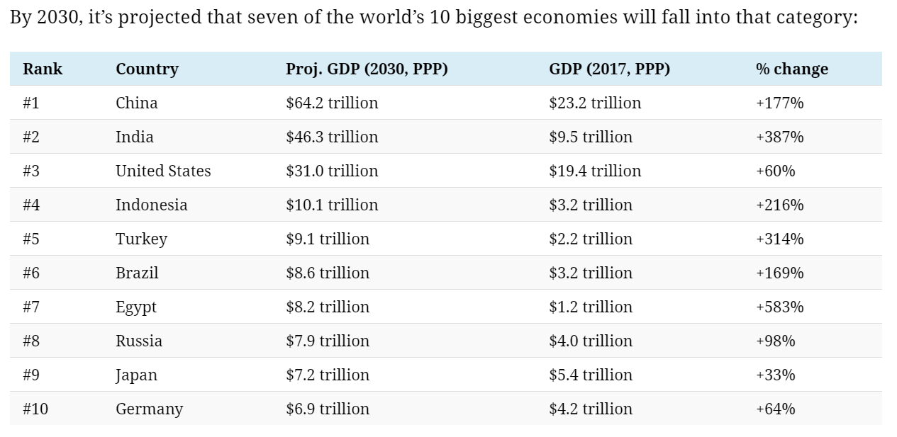 World Economies 2030
