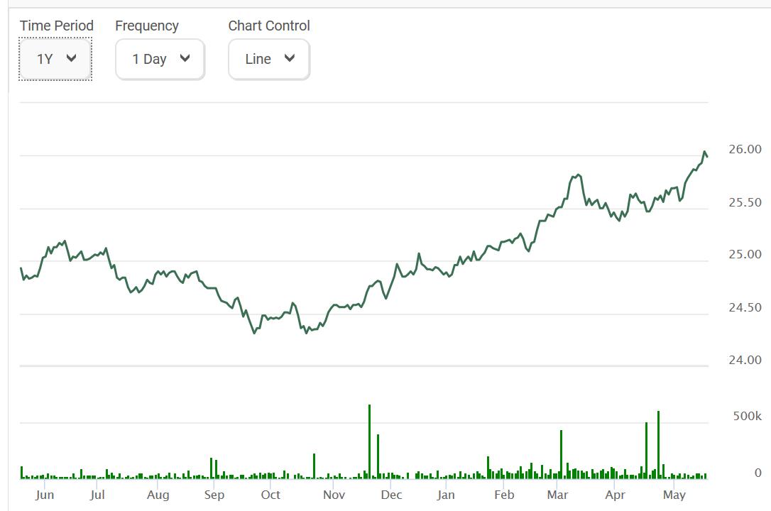 VAB One Year Chart