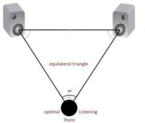 Positioning of Monitors