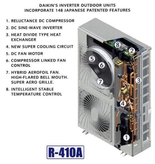 Outdoor AC Daikin Inverter
