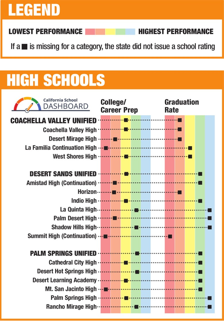 images/California School Dashboard Graphs for the Coachella Valley/HighSchools