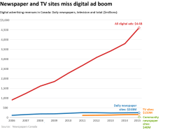 Chart - Missing the digital ad boom