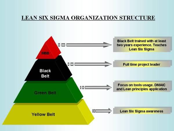 Lean six sigma | Group C