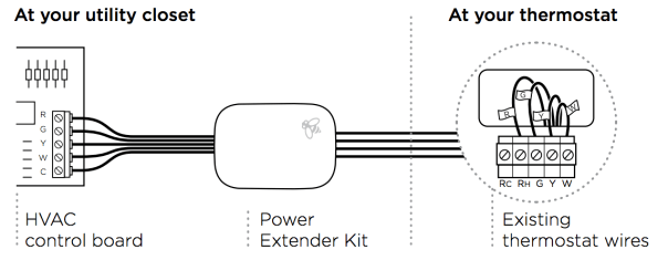 c wire guide
