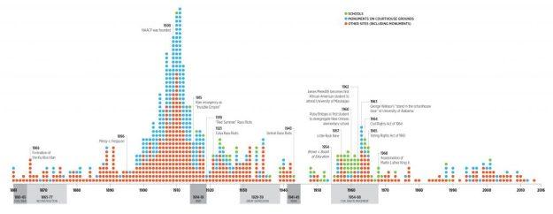 Confederate Monument Timeline