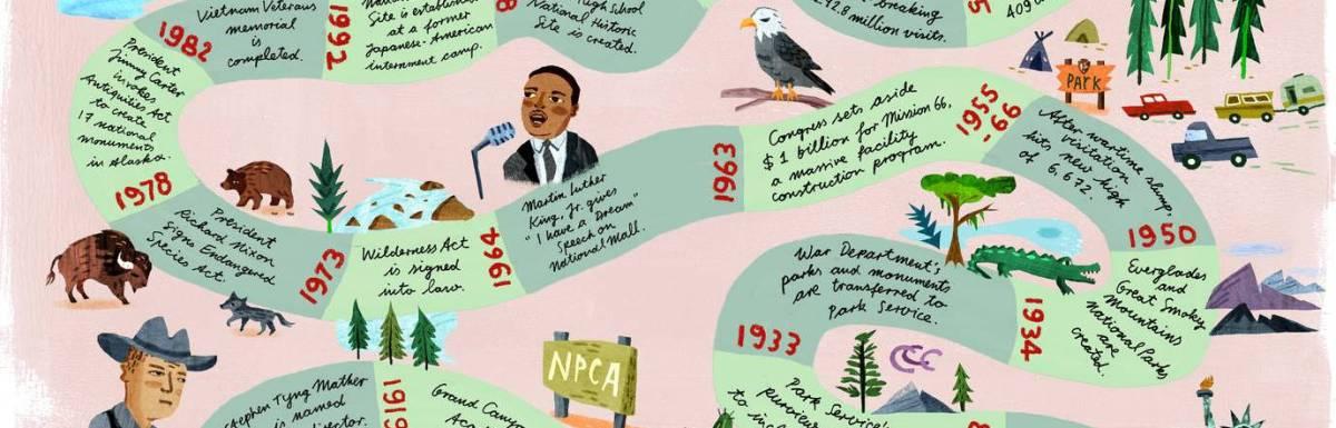National Park Service Celebrates 100 Years