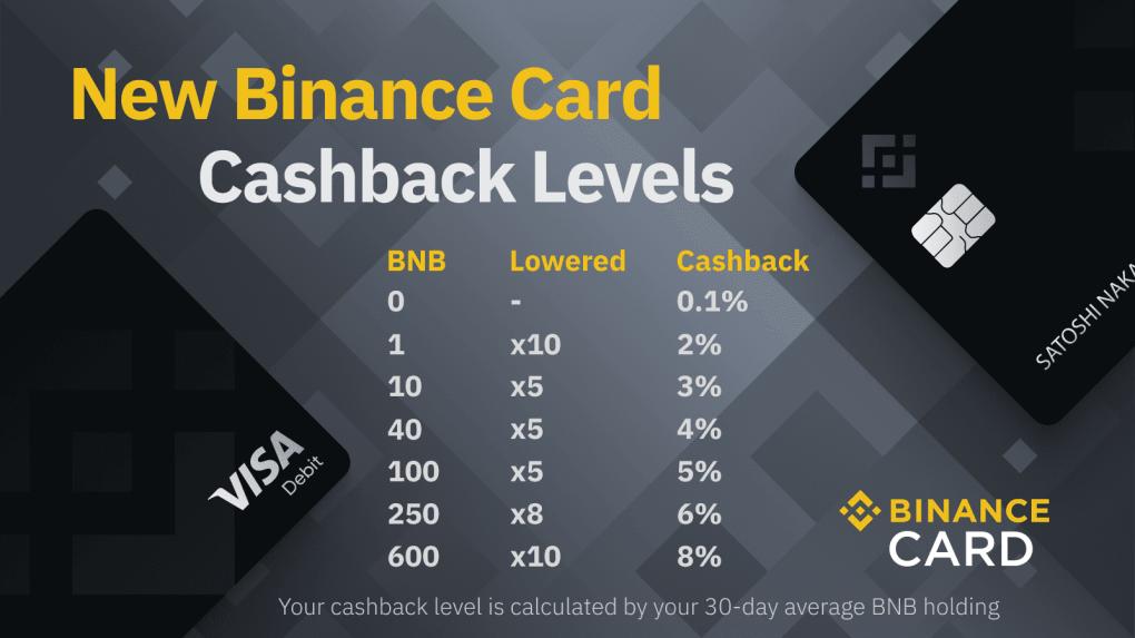 Binance Card Cashback Awards