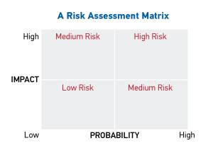 Risk Assmnt1