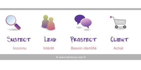 lead customer prospect