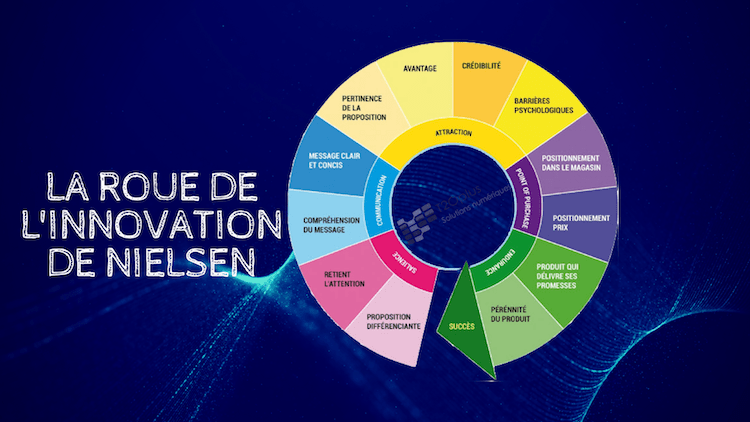 ▷ Create and improve a product with the Nielsen wheel 2020