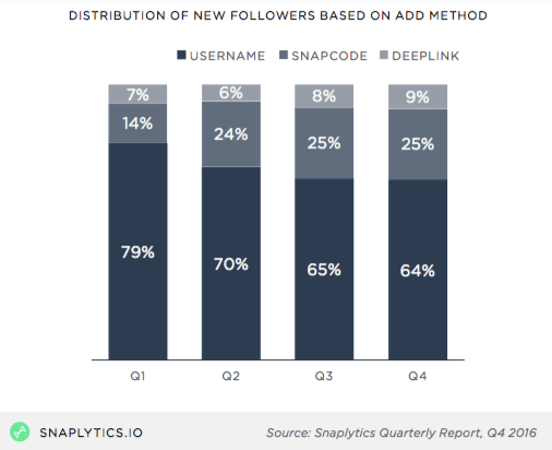 snapchat followers acquisition