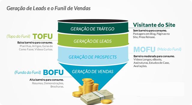 Lead Generating Funnel
