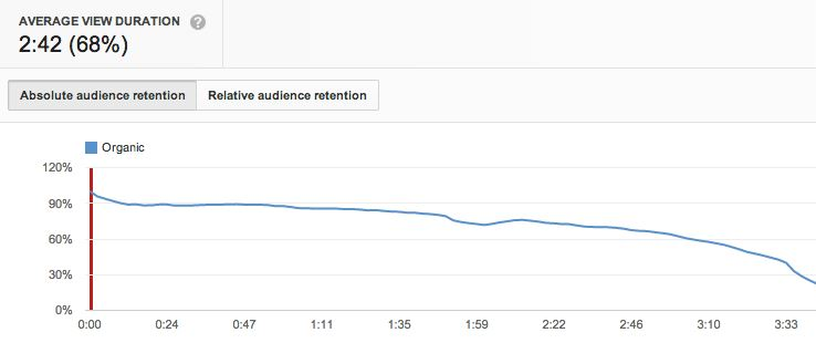seo-on-youtube-average-view-duration