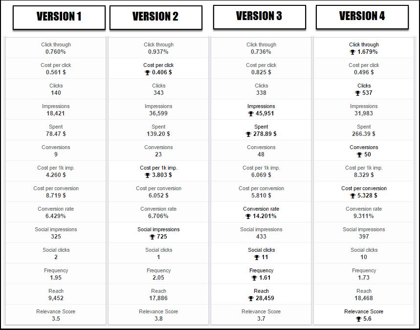 all versions compared