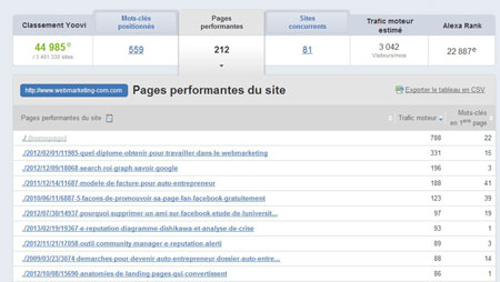 high performance seo page