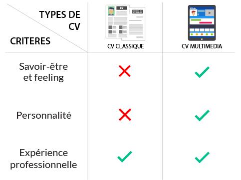 advantages-cv-interactive