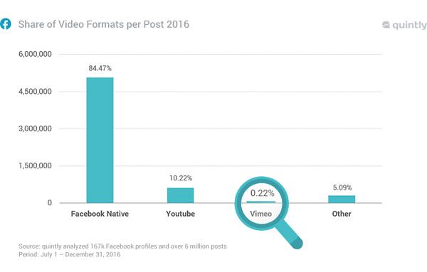 facebook reach video study: native Facebook video format