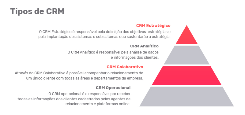 Types of CRM PipeRun