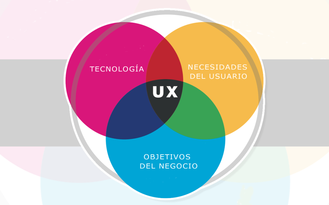Use the power of UX in your favor on your website and online store – IDEA YOUR BLOG SITE 2020